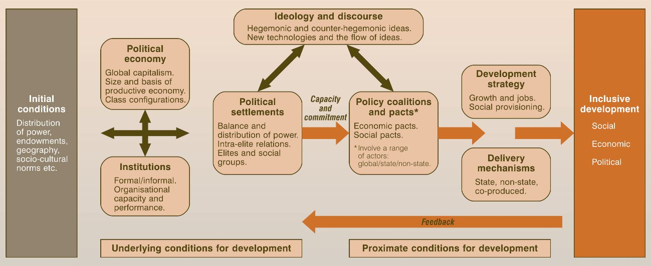 inclusive development index
